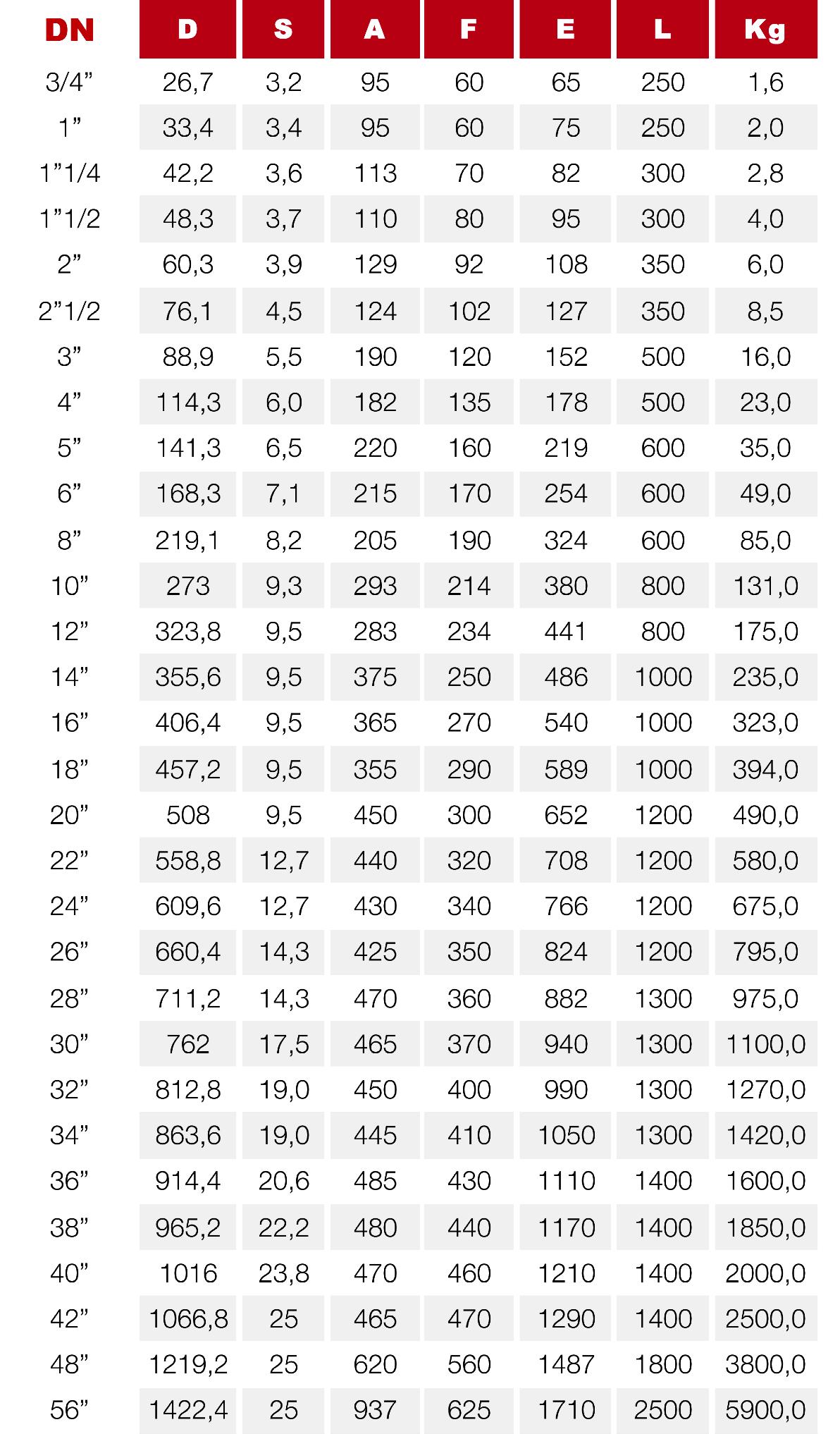tabella PN40-100