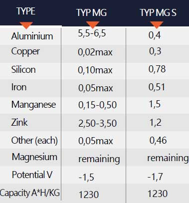 Magnesium in backfill table