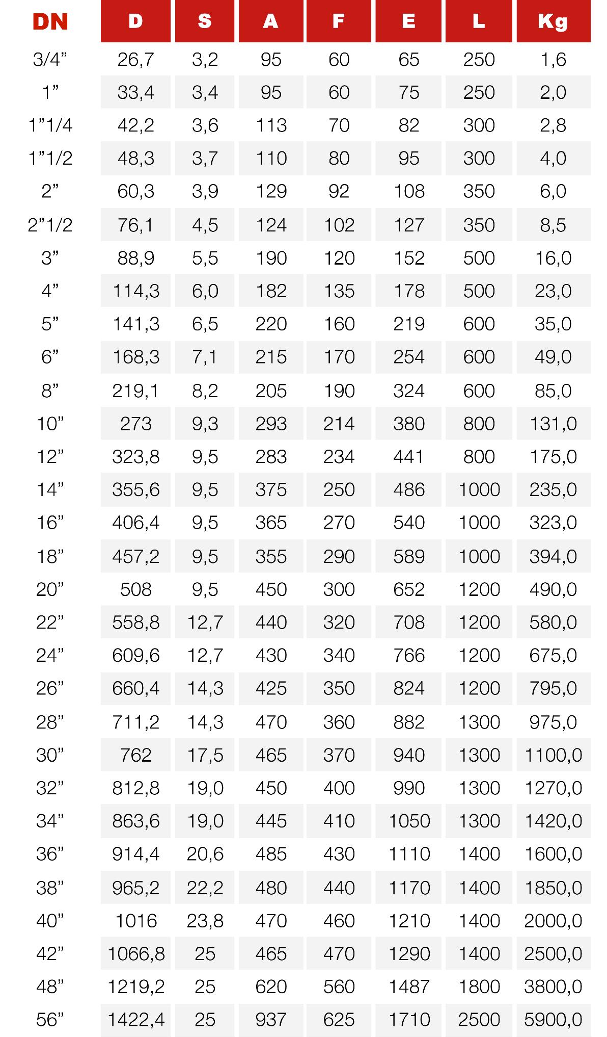 tabella PN40 100